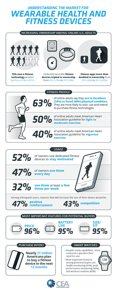 008 Cea Health Infografic Consumer Electronics Association Forms Fitness